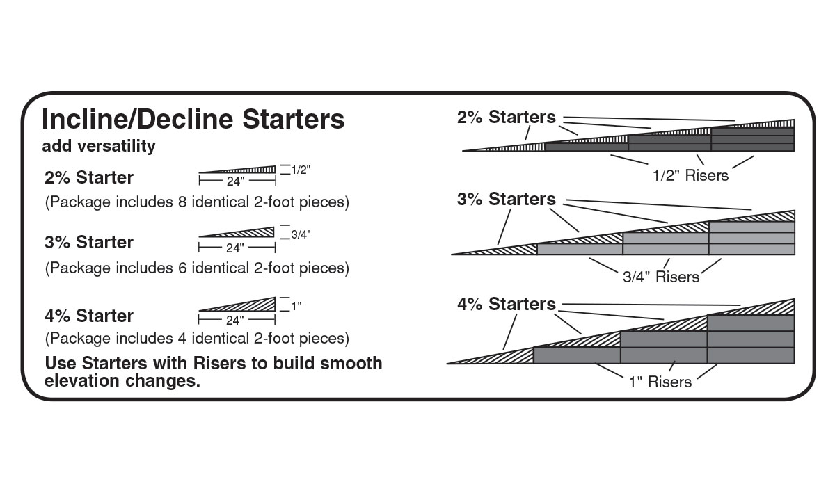 Incline/Decline Starters